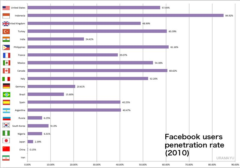 facebook user penetration rate